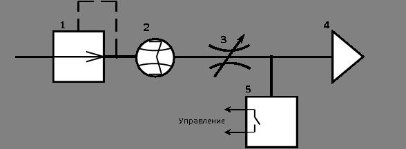 схема процесса очищения