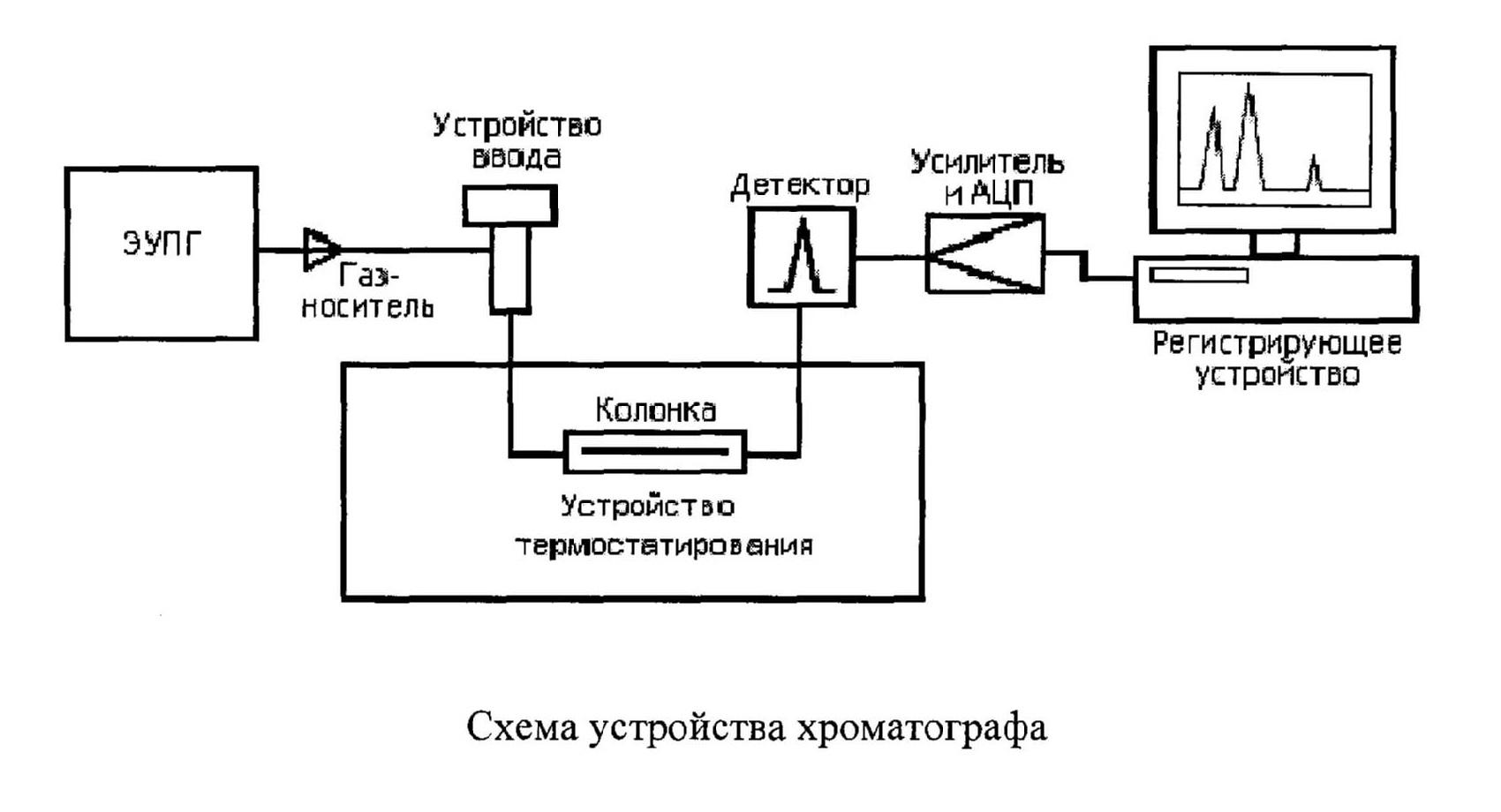 Схема устройства хроматографа