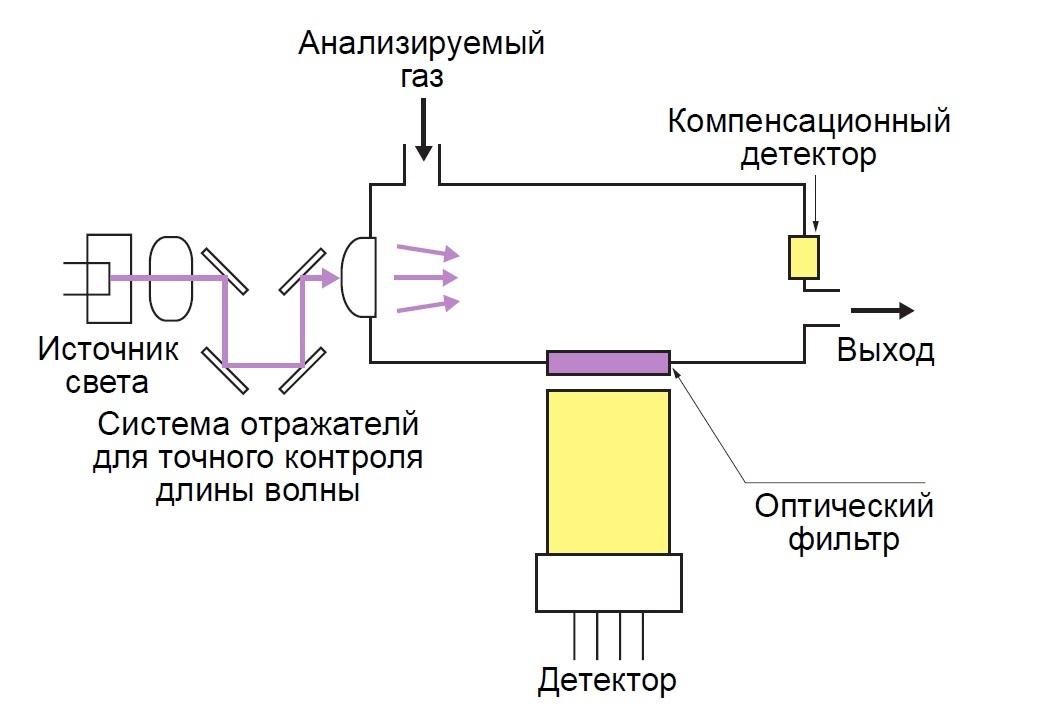 Схема аналитического блока оптического газового анализатора