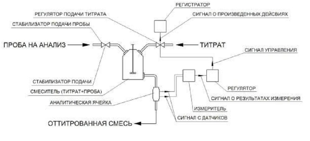 Изображение схемы устройства автоматического промышленного титратора