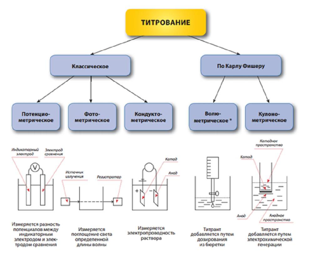Фото с классификацией методов осуществления процесса титрования